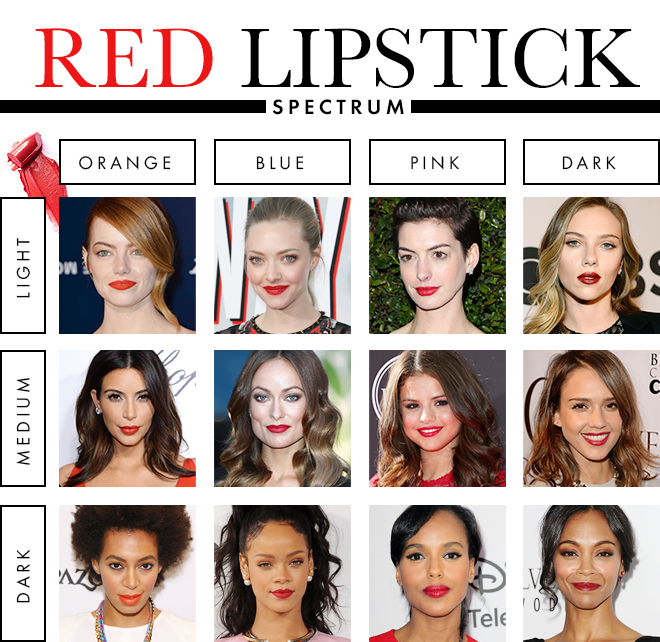The Best Lipstick Colour for Your Skin Tone